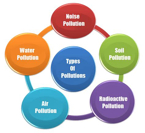 Essay on Water Pollution: Sources, Effects and Control of